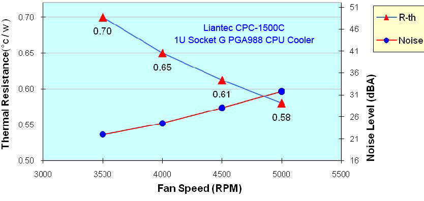 Liantec CPC-1500C 1U Copper CPU Cooler Thermal Resistance and Noise Table.